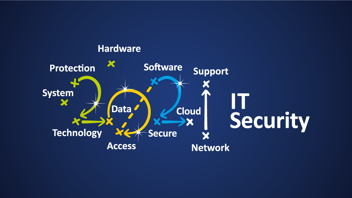 3 Access and Security Plays to Mitigate the Damage of a Solar Winds Style Cyberattack