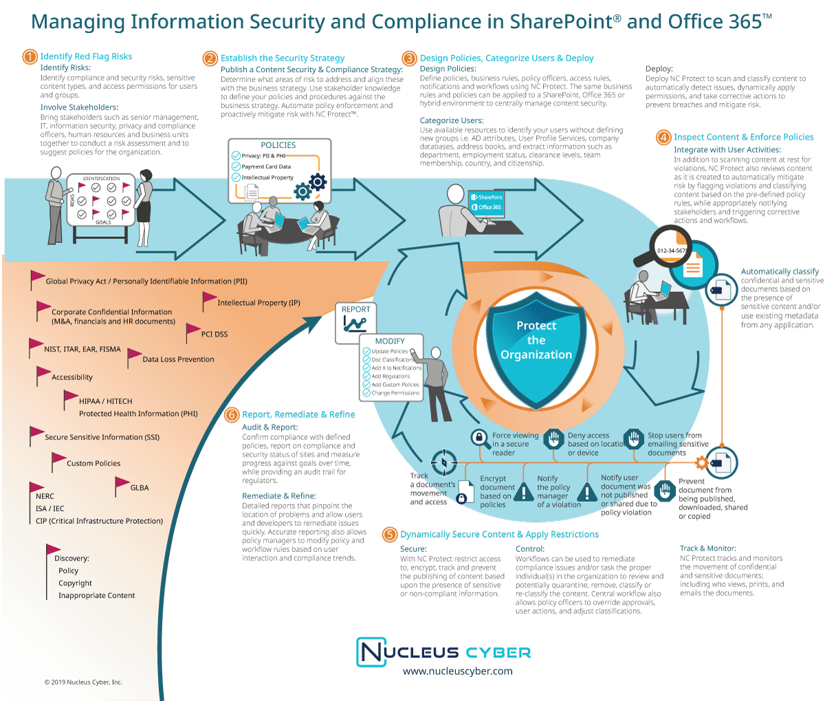 Infographic: Managing Security in Office 365 & SharePoint