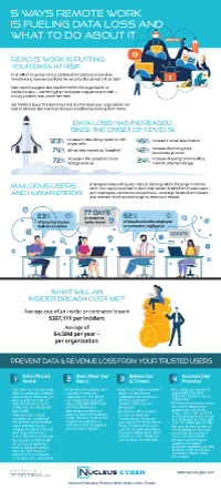 Infographic: 5 Ways Remote Work Fuels Data Loss