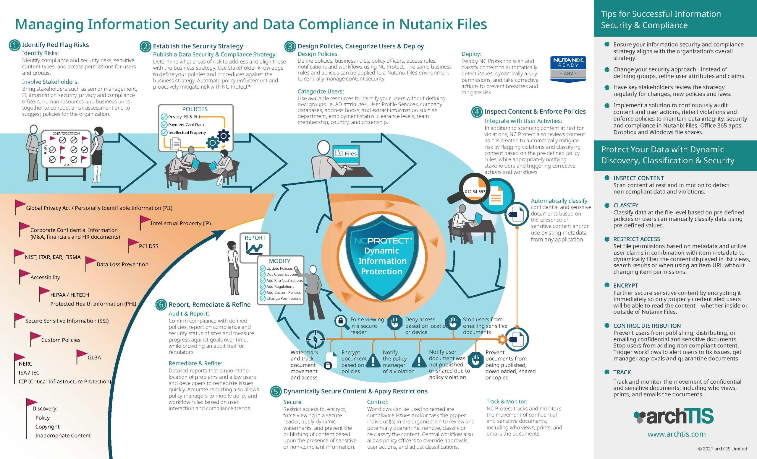 Infographic: Managing Information Security and Data Compliance in Nutanix Files