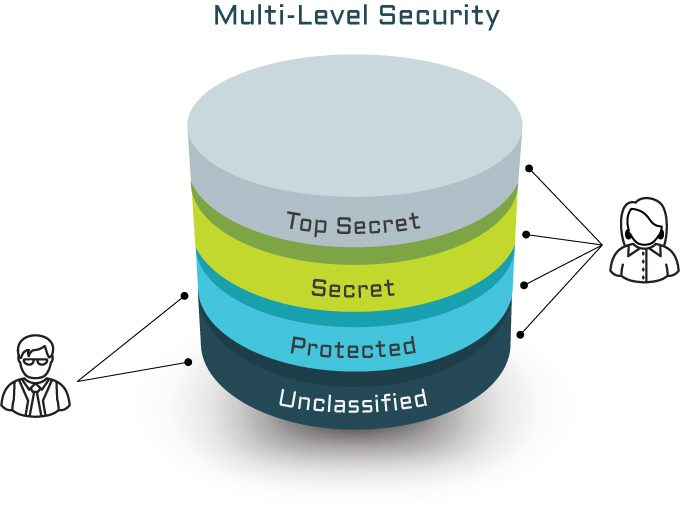 What is Multi-Level Security (MLS) and why is it important?